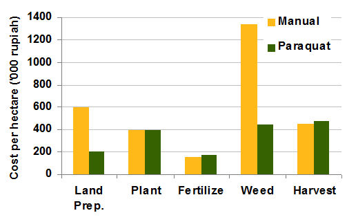 1b. Maize growing costs
